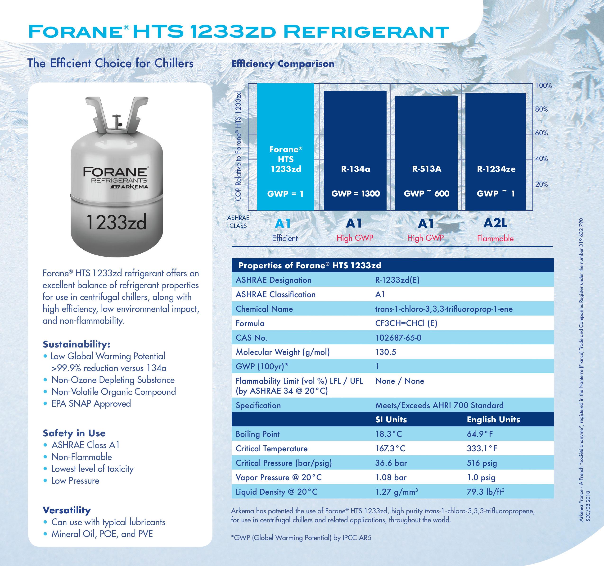 Forane 1233zd
